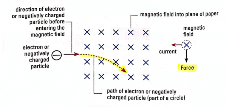 Physics Ch21.Electromagnetism-study-pic10