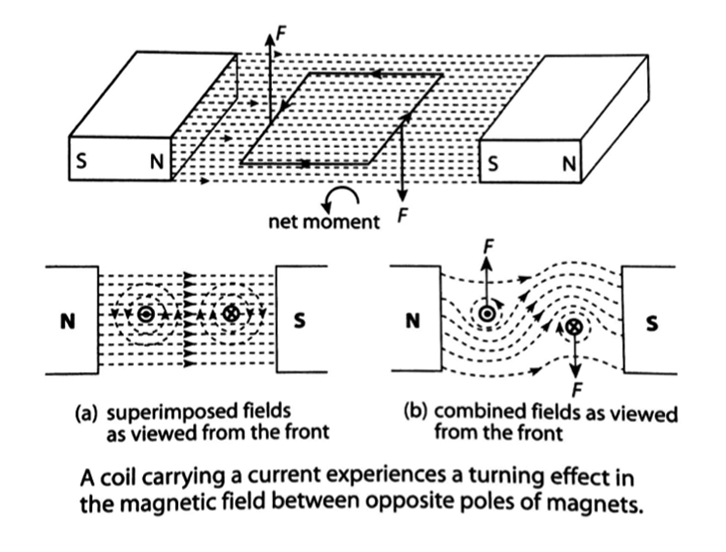 Physics Ch21.Electromagnetism-study-pic12