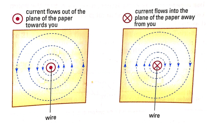 Physics Ch21.Electromagnetism-study-pic3