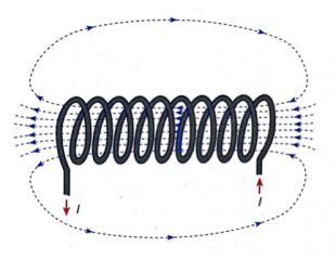 Physics Ch21.Electromagnetism-study-pic5