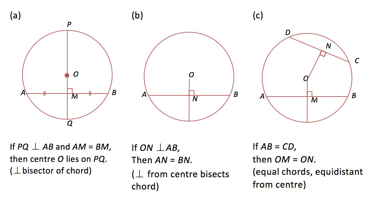 Mathematics Chapter  Properties of a Circle. Study Mode – RLT KWIK